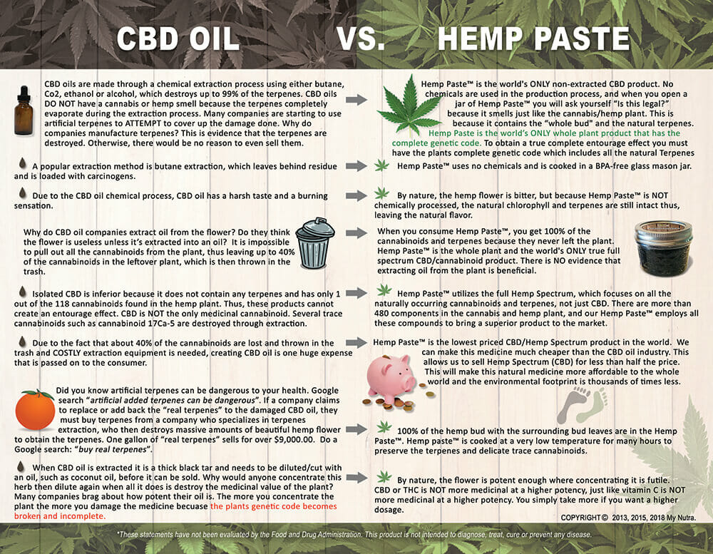 CBD Oil VS Hemp Paste
